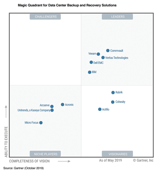 Commvault Recognized as a Leader in the Magic Quadrant for Data Center Backup and Recovery Solutions for 8th Straight Time